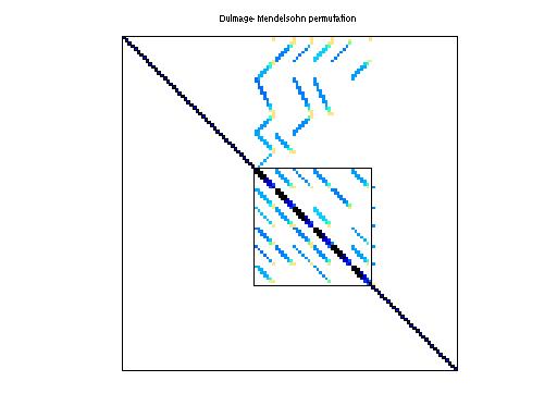 Dulmage-Mendelsohn Permutation of HB/fs_680_2