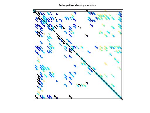 Dulmage-Mendelsohn Permutation of HB/fs_760_1