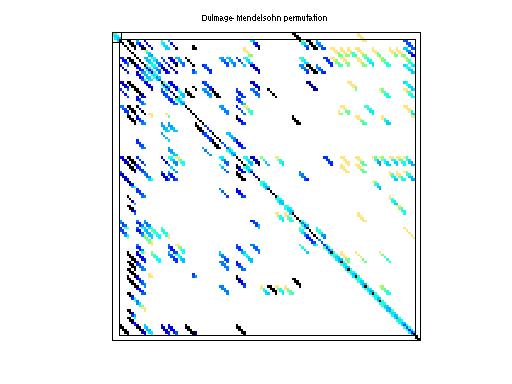 Dulmage-Mendelsohn Permutation of HB/fs_760_3