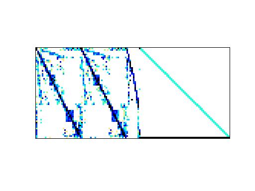 Nonzero Pattern of HB/gemat1