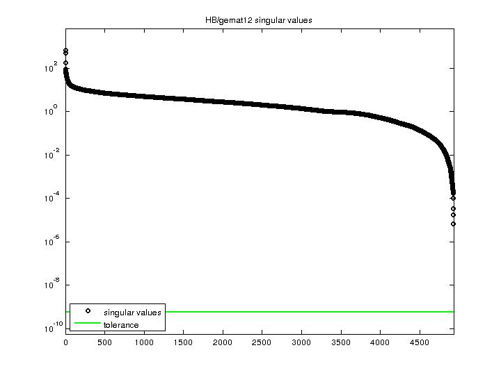 Singular Values of HB/gemat12