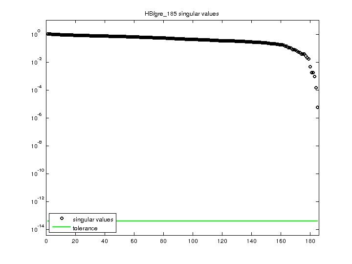 Singular Values of HB/gre_185