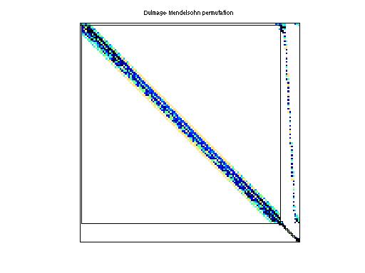 Dulmage-Mendelsohn Permutation of HB/lnsp3937