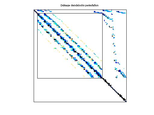 Dulmage-Mendelsohn Permutation of HB/lnsp_511