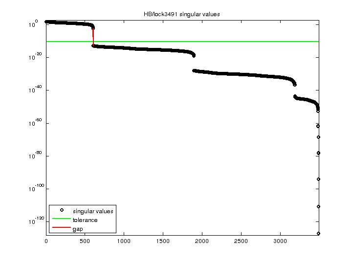 Singular Values of HB/lock3491
