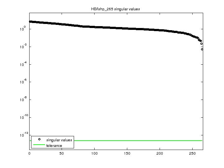 Singular Values of HB/lshp_265