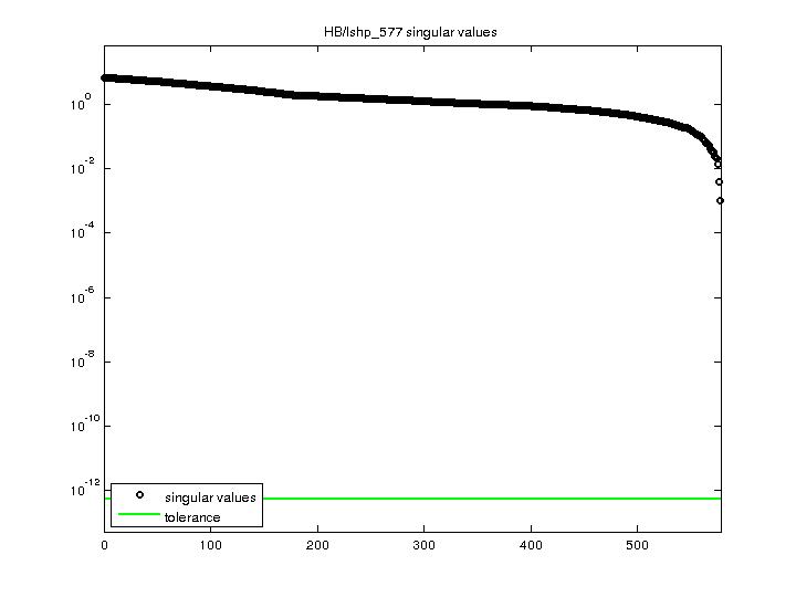 Singular Values of HB/lshp_577