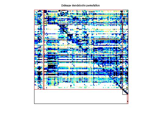 Dulmage-Mendelsohn Permutation of HB/mbeause
