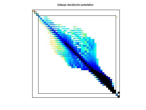 Dulmage-Mendelsohn Permutation of HB/mcca