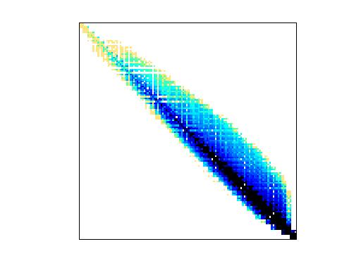 Nonzero Pattern of HB/mcfe