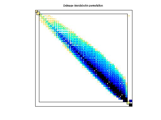 Dulmage-Mendelsohn Permutation of HB/mcfe