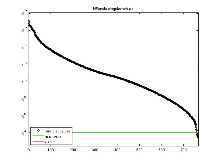 Singular Values of HB/mcfe