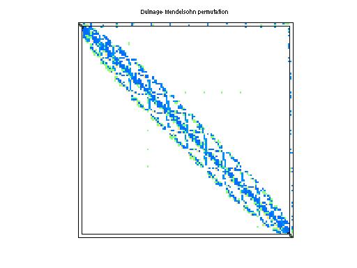 Dulmage-Mendelsohn Permutation of HB/nnc1374