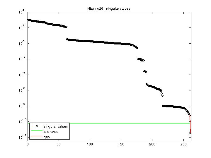Singular Values of HB/nnc261