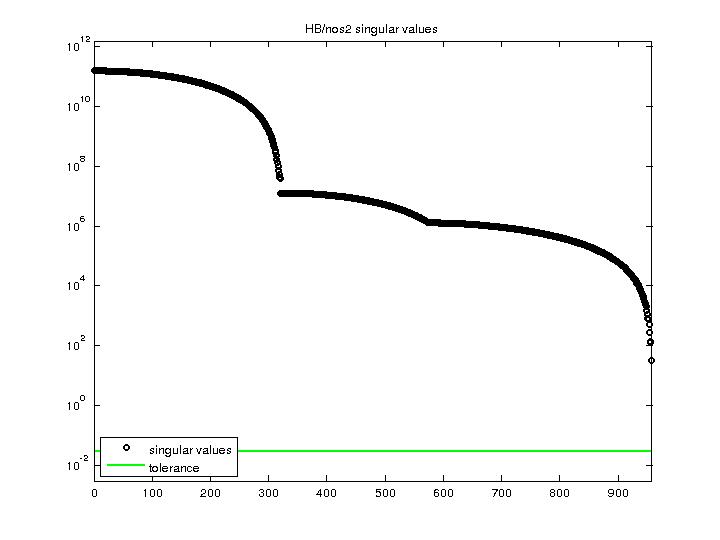 Singular Values of HB/nos2