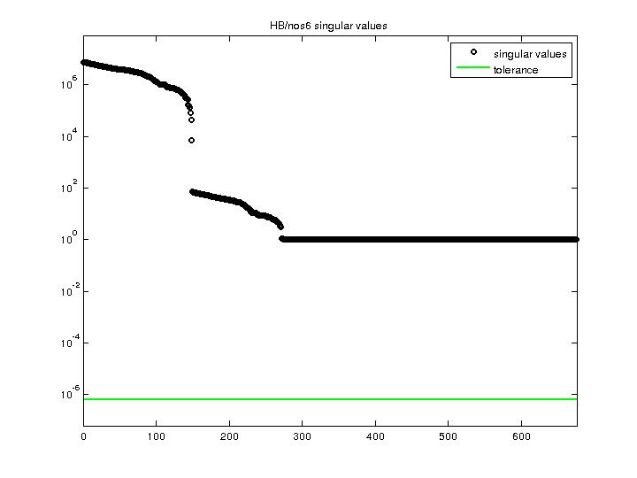 Singular Values of HB/nos6