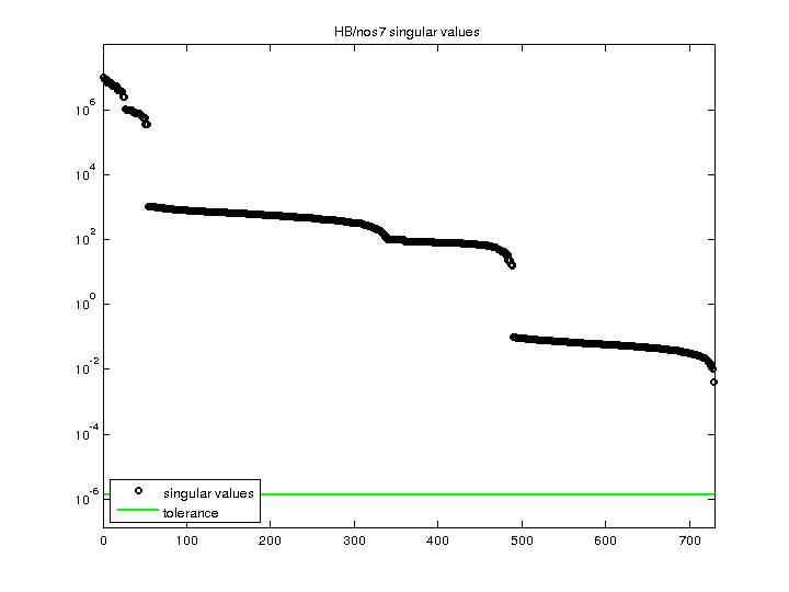 Singular Values of HB/nos7