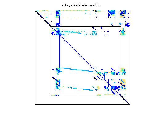 Dulmage-Mendelsohn Permutation of HB/orani678