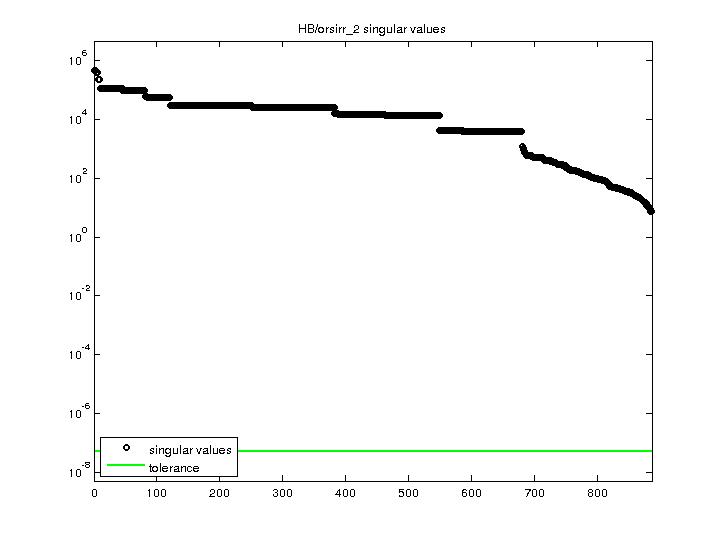 Singular Values of HB/orsirr_2