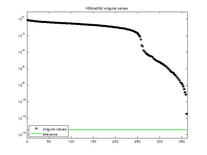 Singular Values of HB/plat362