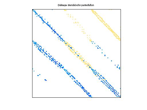 Dulmage-Mendelsohn Permutation of HB/plskz362