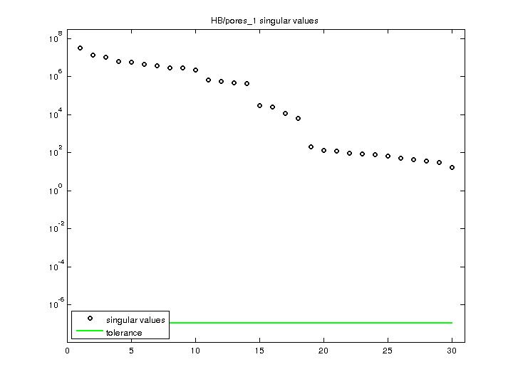 Singular Values of HB/pores_1