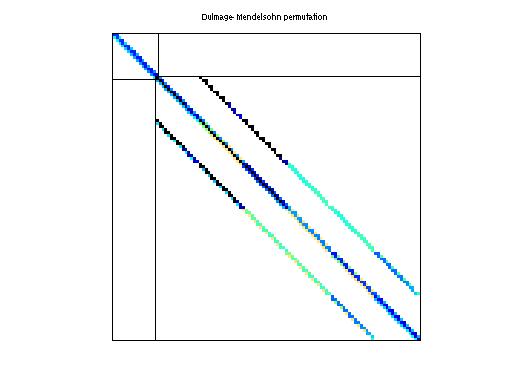 Dulmage-Mendelsohn Permutation of HB/pores_3