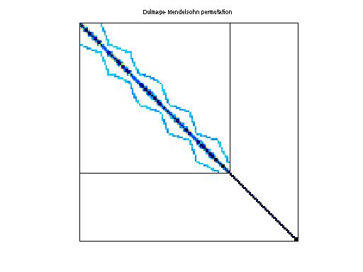 Dulmage-Mendelsohn Permutation of HB/saylr3
