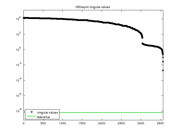 Singular Values of HB/saylr4