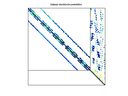 Dulmage-Mendelsohn Permutation of HB/sherman2