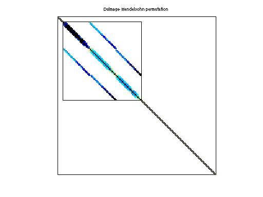 Dulmage-Mendelsohn Permutation of HB/sherman4