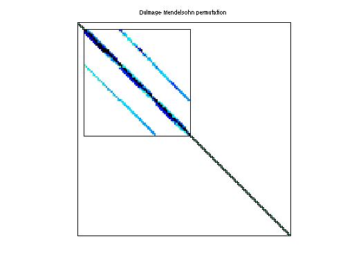 Dulmage-Mendelsohn Permutation of HB/sherman5