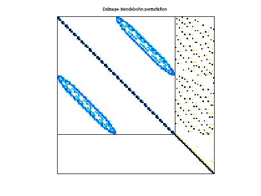 Dulmage-Mendelsohn Permutation of HB/steam2
