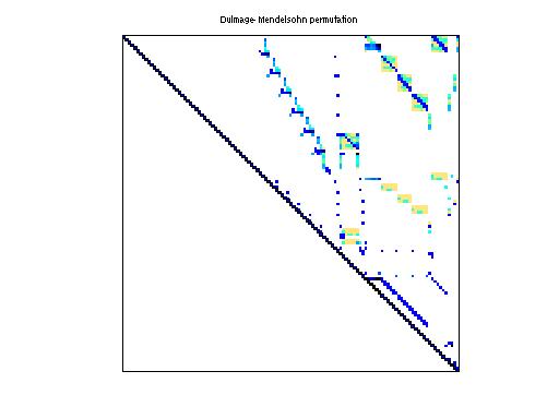 Dulmage-Mendelsohn Permutation of HB/str_0