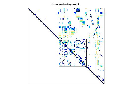 Dulmage-Mendelsohn Permutation of HB/str_200