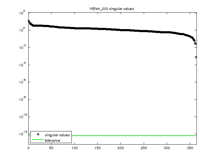 Singular Values of HB/str_200
