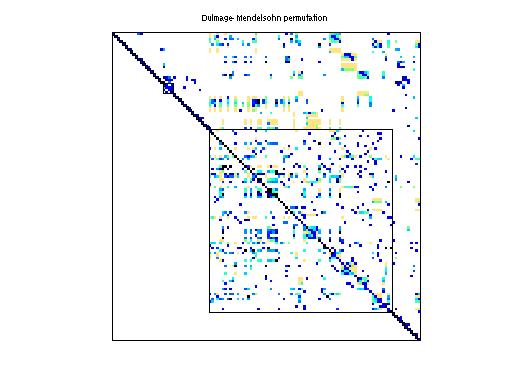 Dulmage-Mendelsohn Permutation of HB/str_600