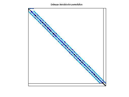 Dulmage-Mendelsohn Permutation of HB/watt_2