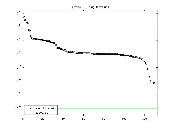 Singular Values of HB/west0132