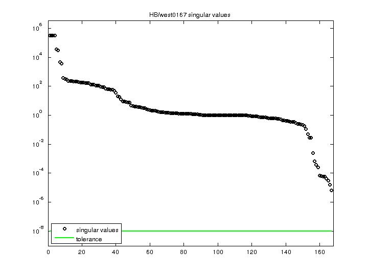 Singular Values of HB/west0167
