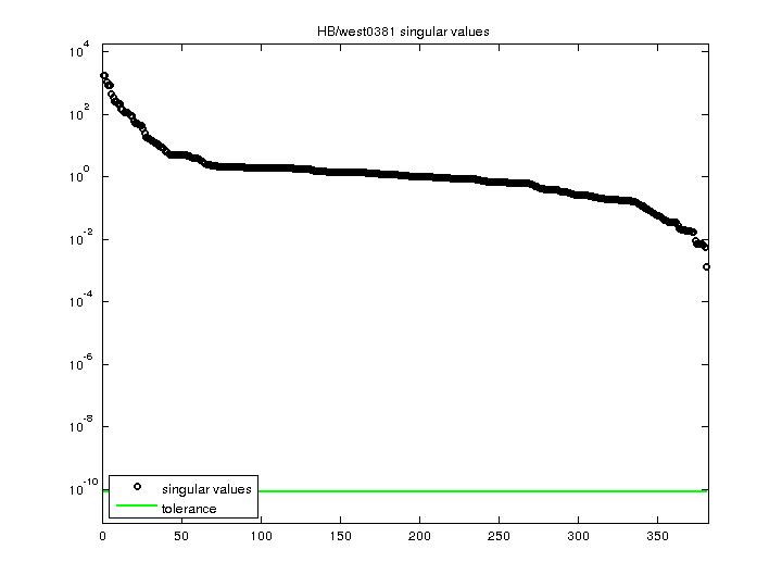 Singular Values of HB/west0381