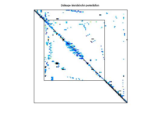 Dulmage-Mendelsohn Permutation of HB/west0479