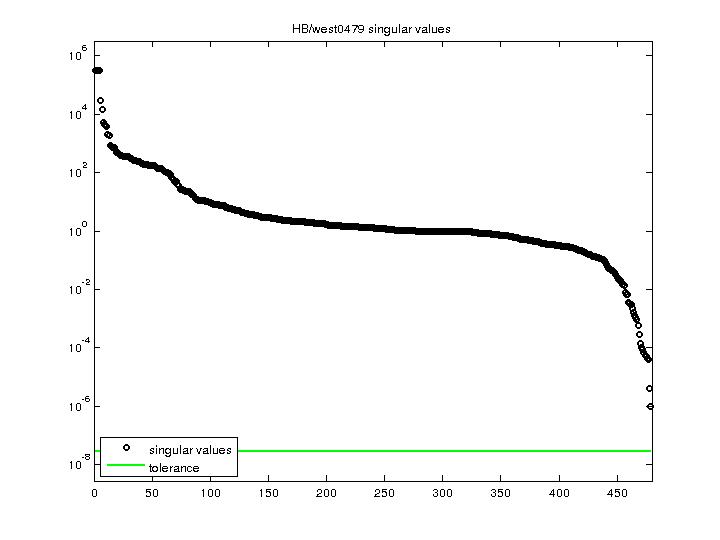 Singular Values of HB/west0479