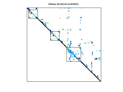 Dulmage-Mendelsohn Permutation of HB/west0497