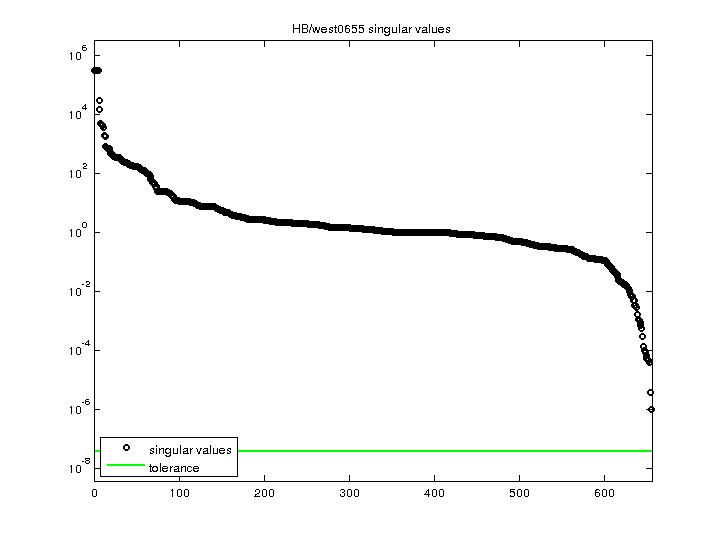 Singular Values of HB/west0655