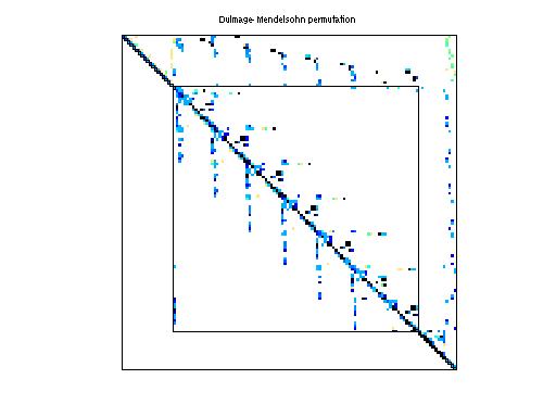 Dulmage-Mendelsohn Permutation of HB/west0989