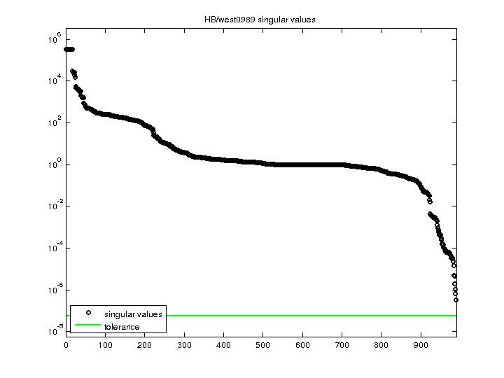 Singular Values of HB/west0989