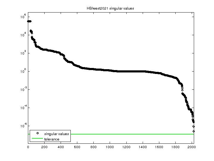 Singular Values of HB/west2021