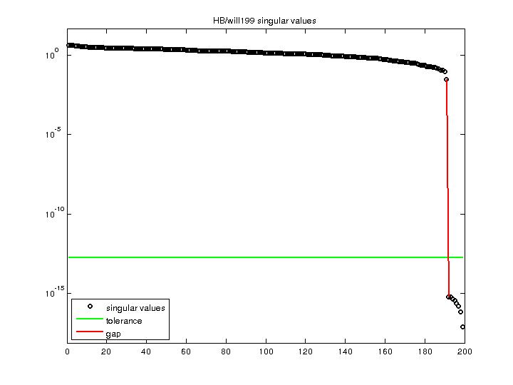 Singular Values of HB/will199