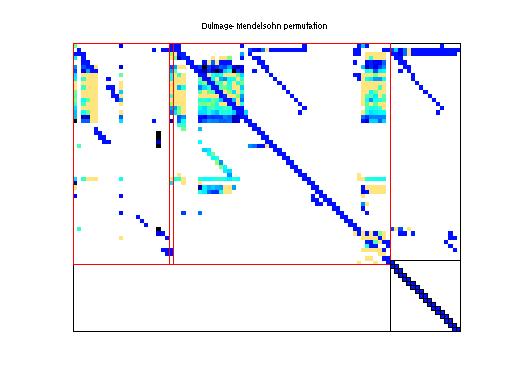 Dulmage-Mendelsohn Permutation of HB/wm1